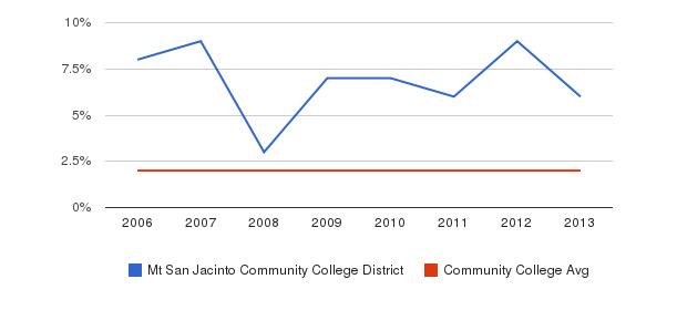 Mt San Jacinto Community College District Asian&nbsp(2006-2013)