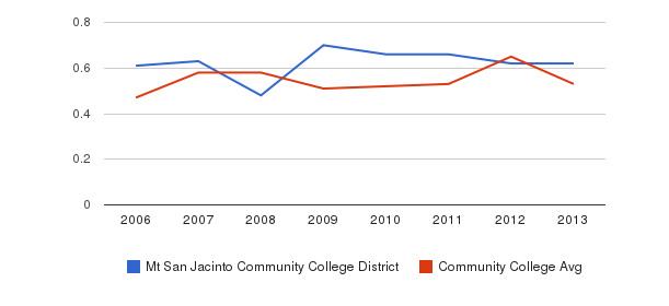 Mt San Jacinto Community College District Diversity Score&nbsp(2006-2013)