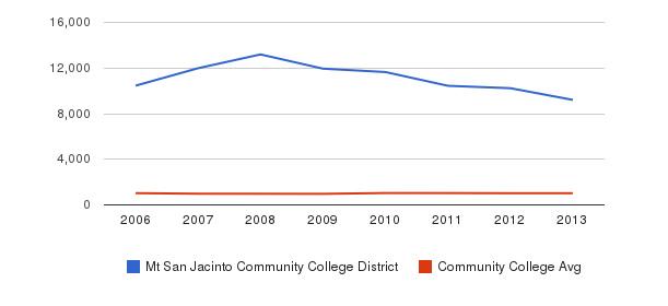 Mt San Jacinto Community College District Part-Time Students&nbsp(2006-2013)