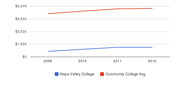 Napa Valley College In-State Tuition Fees&nbsp(2009-2012)