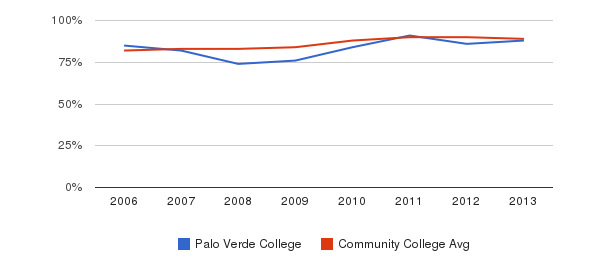 Palo Verde College % Students Receiving Some Financial Aid&nbsp(2006-2013)