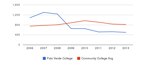 Palo Verde College Full-Time Students&nbsp(2006-2013)