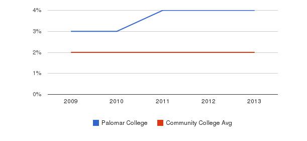 Palomar College More&nbsp(2009-2013)