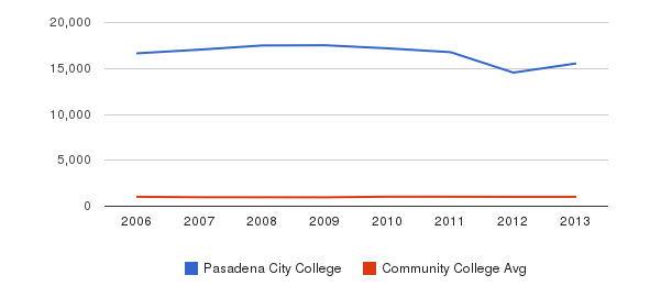Pasadena City College Part-Time Students&nbsp(2006-2013)