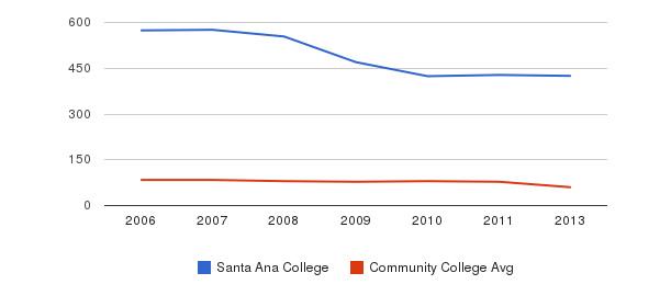 Santa Ana College Total Faculty&nbsp(2006-2013)