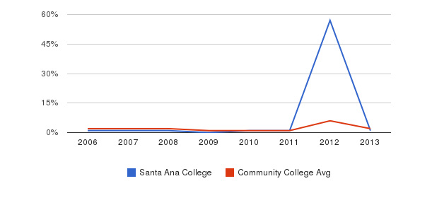Santa Ana College non_resident&nbsp(2006-2013)