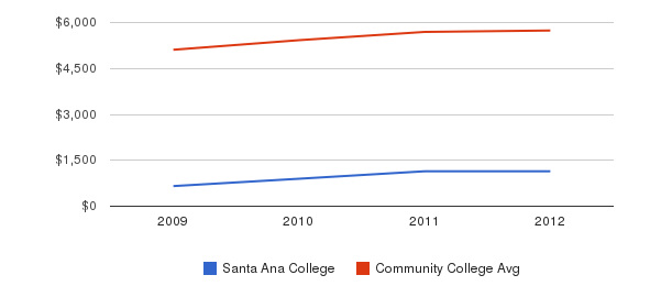 Santa Ana College In-State Tuition Fees&nbsp(2009-2012)
