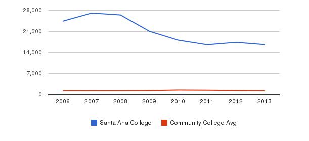 Santa Ana College Total Enrollment&nbsp(2006-2013)