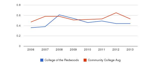 College of the Redwoods Diversity Score&nbsp(2006-2013)