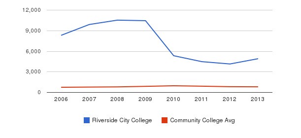 Riverside City College Full-Time Students&nbsp(2006-2013)