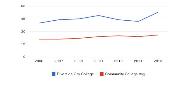 Riverside City College student staff&nbsp(2006-2013)