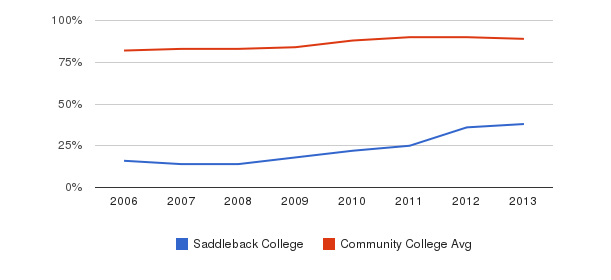 Saddleback College % Students Receiving Some Financial Aid&nbsp(2006-2013)