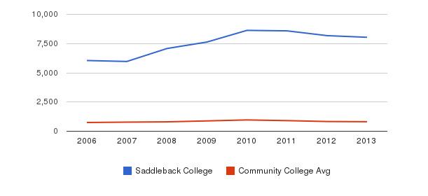 Saddleback College Full-Time Students&nbsp(2006-2013)