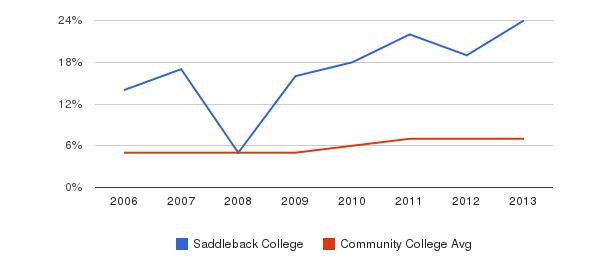 Saddleback College Hispanic&nbsp(2006-2013)