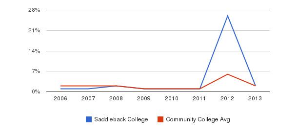 Saddleback College non_resident&nbsp(2006-2013)