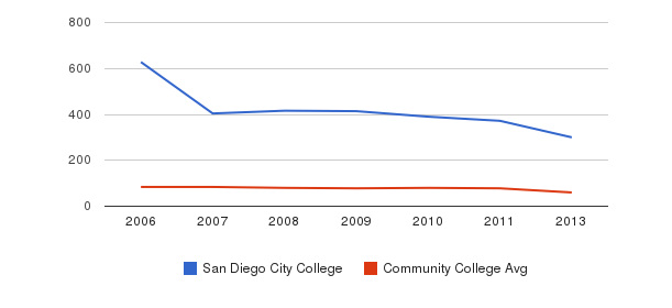 San Diego City College Total Faculty&nbsp(2006-2013)