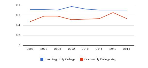 San Diego City College Diversity Score&nbsp(2006-2013)