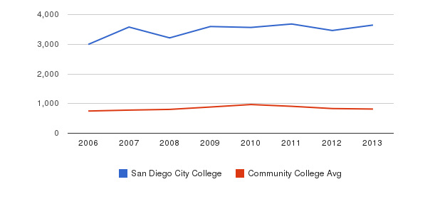 San Diego City College Full-Time Students&nbsp(2006-2013)