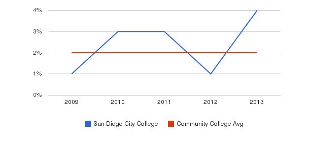 San Diego City College More&nbsp(2009-2013)