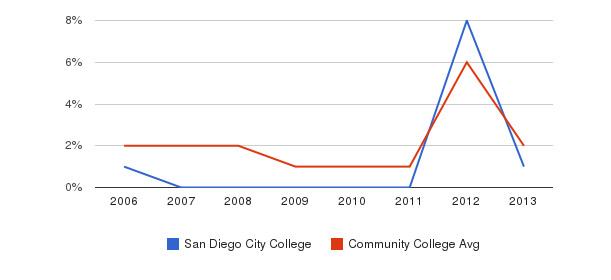 San Diego City College non_resident&nbsp(2006-2013)