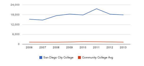 San Diego City College Total Enrollment&nbsp(2006-2013)