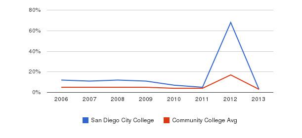San Diego City College Unknown&nbsp(2006-2013)