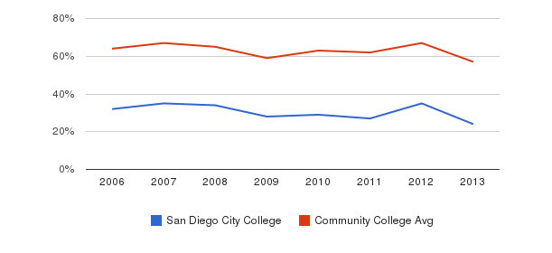 San Diego City College White&nbsp(2006-2013)