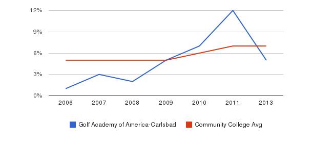 Golf Academy of America-Carlsbad Hispanic&nbsp(2006-2013)