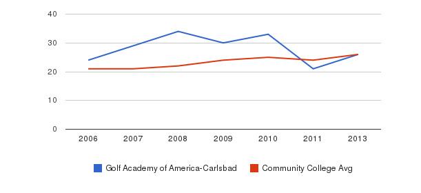 Golf Academy of America-Carlsbad student staff&nbsp(2006-2013)