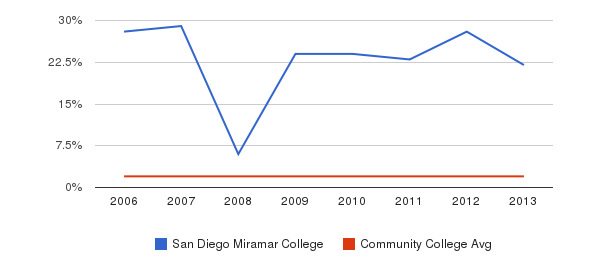 San Diego Miramar College Asian&nbsp(2006-2013)