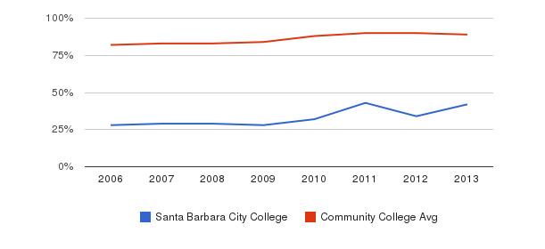 Santa Barbara City College % Students Receiving Some Financial Aid&nbsp(2006-2013)