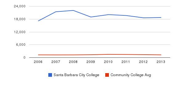 Santa Barbara City College Total Enrollment&nbsp(2006-2013)