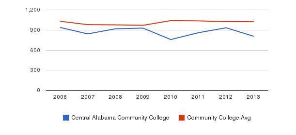 Central Alabama Community College Part-Time Students&nbsp(2006-2013)
