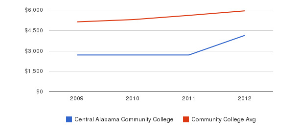 Central Alabama Community College In-State Tuition Fees&nbsp(2009-2012)