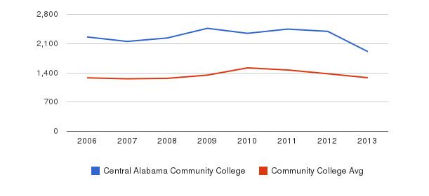 Central Alabama Community College Total Enrollment&nbsp(2006-2013)