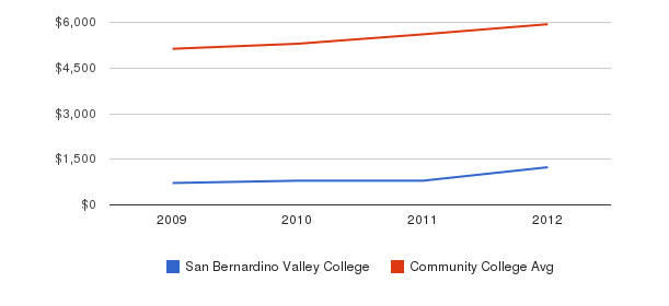 San Bernardino Valley College In-State Tuition Fees&nbsp(2009-2012)