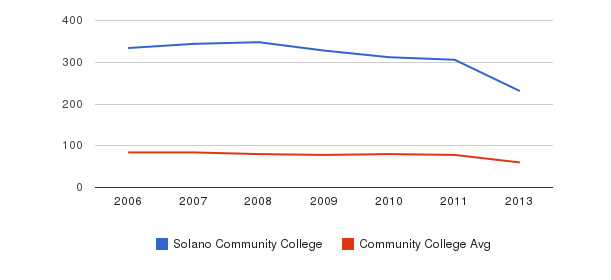 Solano Community College Total Faculty&nbsp(2006-2013)