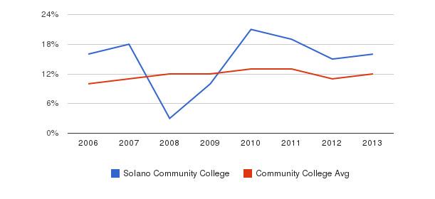 Solano Community College Black&nbsp(2006-2013)