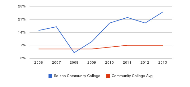 Solano Community College Hispanic&nbsp(2006-2013)