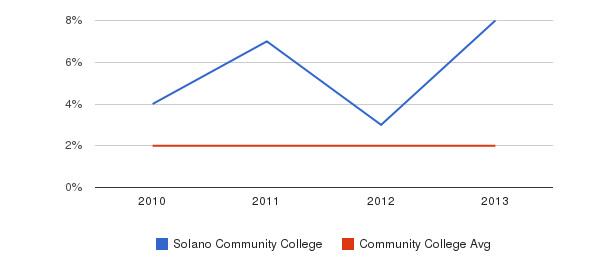Solano Community College More&nbsp(2010-2013)