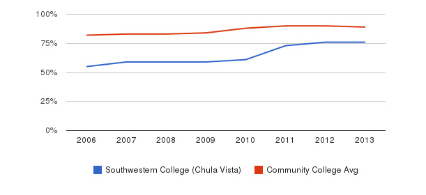 Southwestern College (Chula Vista) % Students Receiving Some Financial Aid&nbsp(2006-2013)