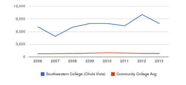 Southwestern College (Chula Vista) Full-Time Students&nbsp(2006-2013)