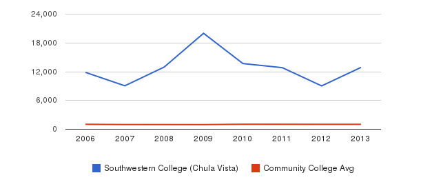 Southwestern College (Chula Vista) Part-Time Students&nbsp(2006-2013)