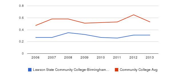 Lawson State Community College-Birmingham Campus Diversity Score&nbsp(2006-2013)