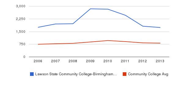 Lawson State Community College-Birmingham Campus Full-Time Students&nbsp(2006-2013)