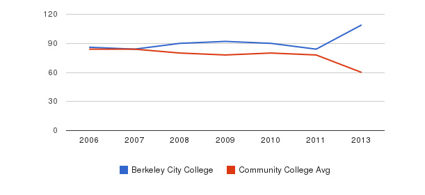 Berkeley City College Total Faculty&nbsp(2006-2013)