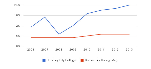 Berkeley City College Hispanic&nbsp(2006-2013)