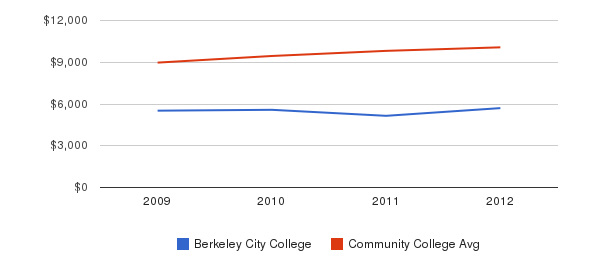 Berkeley City College Out-State Tuition Fees&nbsp(2009-2012)