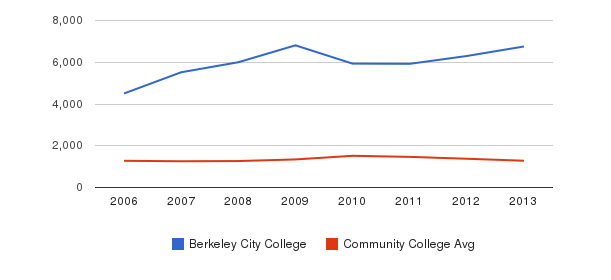 Berkeley City College Total Enrollment&nbsp(2006-2013)