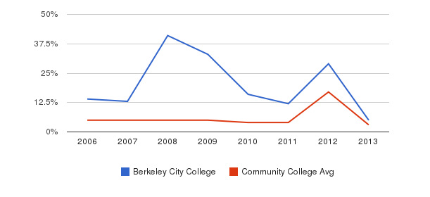 Berkeley City College Unknown&nbsp(2006-2013)